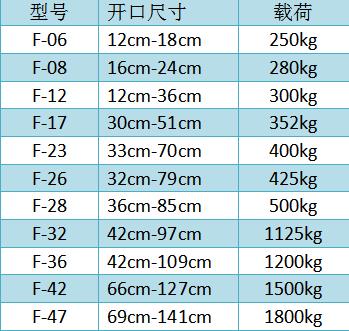 F型链条石材吊夹尺寸参数表--河北东圣吊索具制造有限公司